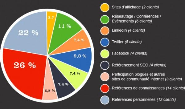 Statistique des clients