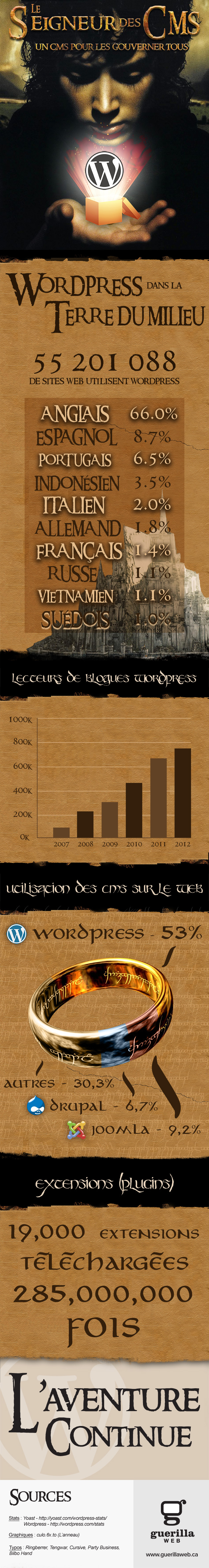 Infographie WordPress Statistiques