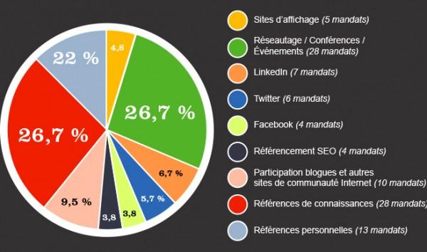 Statistique des mandats