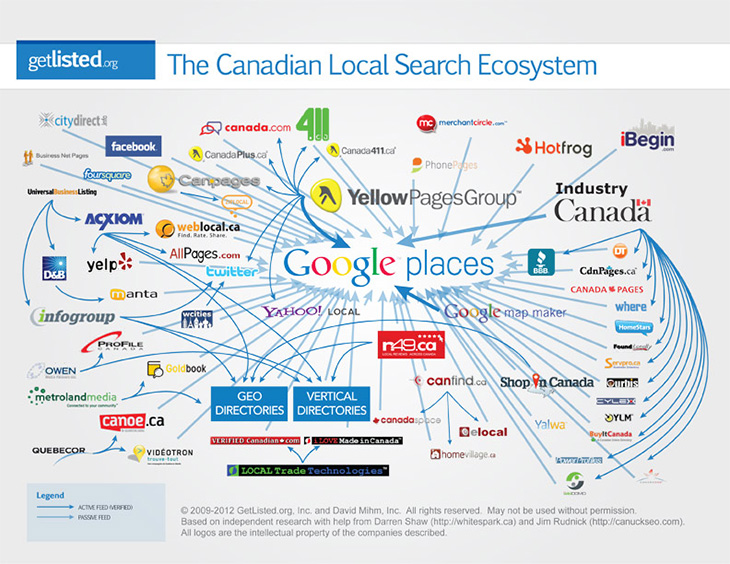 canadian local search