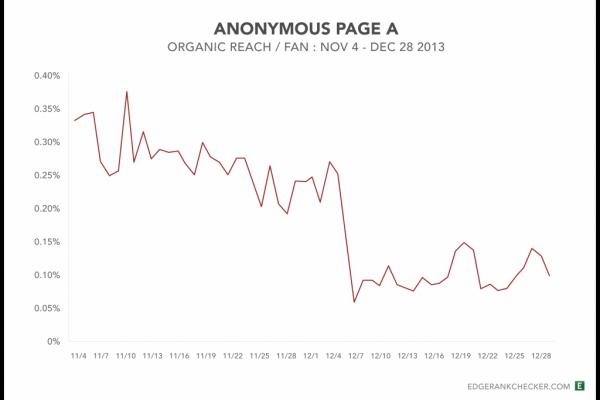 Comment rendre la mise à jour de l'algorithme Facebook avantageuse pour votre page d'entreprise